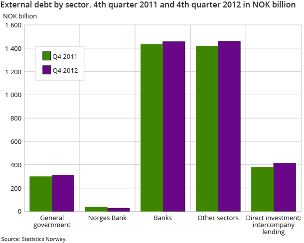 External debt by 4th quarter 2011 and 4th quarter 2012 in NOK billion