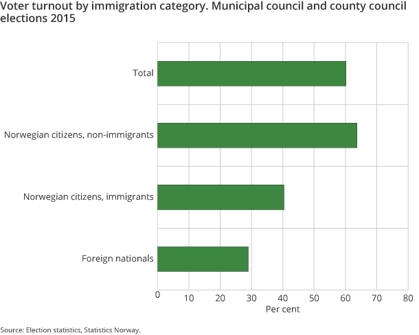 Figure 2. Voter turnout by immigration category. Municipal council and county council elections 2015