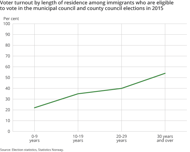 Figure 3. Voter turnout by length of residence among immigrants who are eligible to vote in the municipal council and county council elections in 2015