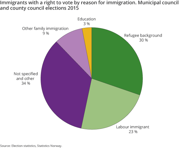 Figure 1. Immigrants with a right to vote by reason for immigration. Municipal council and county council elections 2015