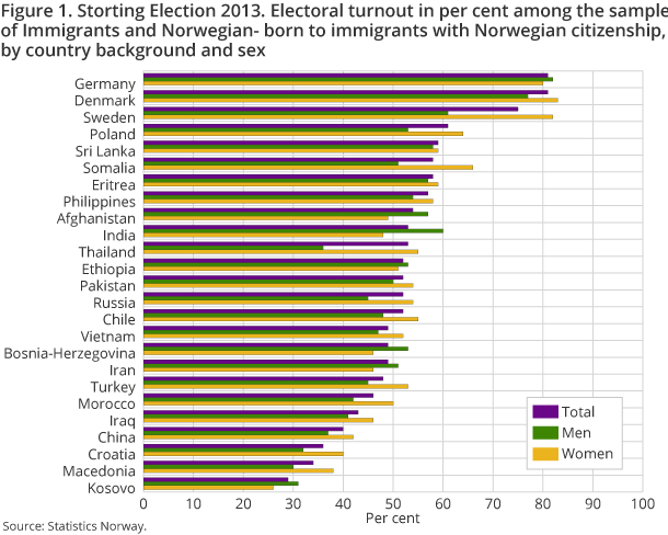 Figure 1. Storting Election 2013. Electoral turnout in per cent among the sample of Immigrants and Norwegian- born to immigrants with Norwegian citizenship, by country background and sex