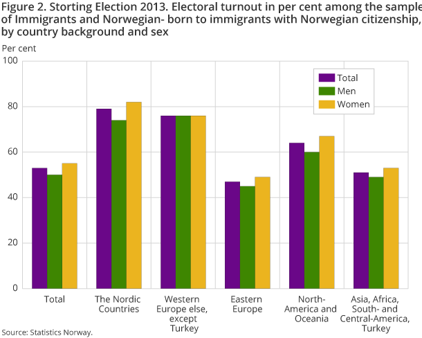 Figure 2. Storting Election 2013. Electoral turnout in per cent among the sample of Immigrants and Norwegian- born to immigrants with Norwegian citizenship, by country background and sex