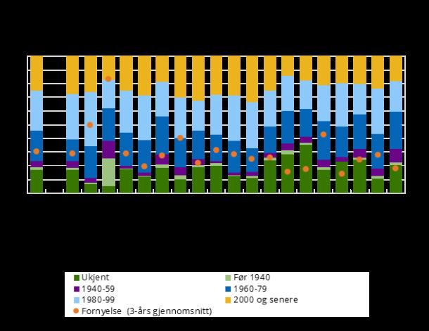 Spillvannsnett fordelt på periode (2016) og andel fornyet spillvannsnett, gjennomsnitt siste tre år (2014-2016). Hele landet og fylke