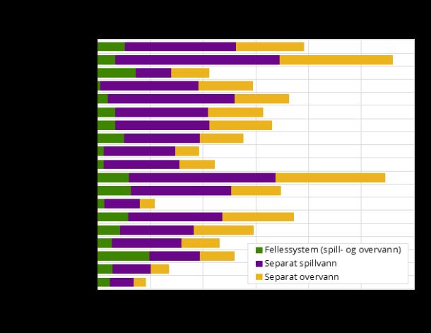 Lengde fellessystem (felles spill- og overvannsnett), separat spillvannsnett og separate overvannsnett. Fylke. 2016