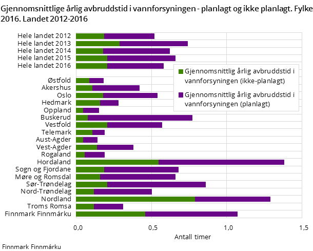 Figur 3. Gjennomsnittlige årlig avbruddstid i vannforsyningen - planlagt og ikke planlagt. Fylke 2016. Landet 2012-2016