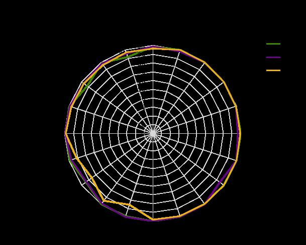 Figur 1. Andel innbyggere tilknyttet kommunalt vannverk med tilfredsstillende resultat for E.coli, farge og pH. Prosent. 2016