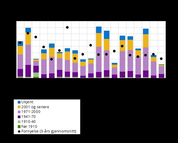Figur 2. Lengde drikkevannsnett fordelt på periode (kilometer) og 3-årig gjennomsnittlig fornyelse (prosent). Fylke. 2016