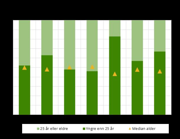 Figur 1. Studenter etter aldersgrupper og medianalder. Alle studenter, utvalgte land. 2016